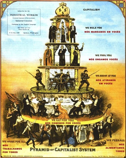 piramide_do_capitalismo